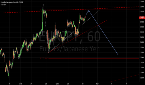 EURJPY: short below135.10-31 key resistance zone