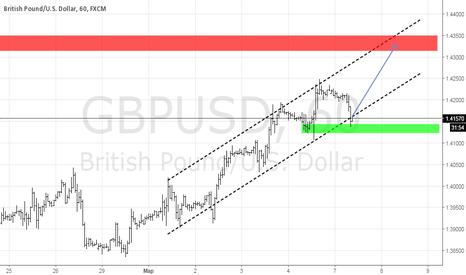 GBPUSD: покупка фунта