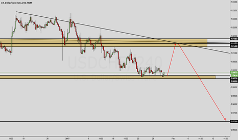USDCHF: USD/CHF OUTLOOK.