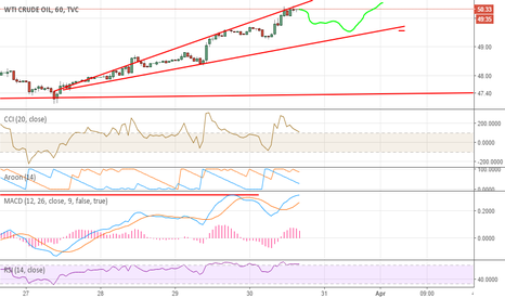 USOIL: retracement likely to happen but long is still going strong
