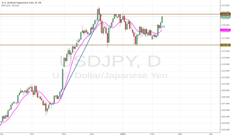 USDJPY: the power of Moving Average technical indicator