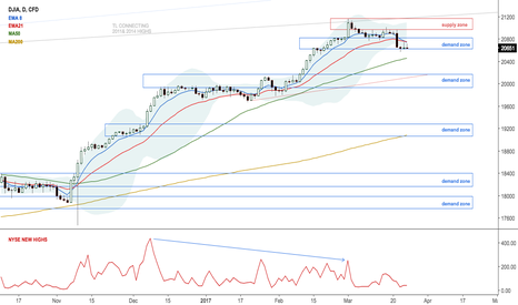 US30: $DJIA Dow has to close below 20,620 area