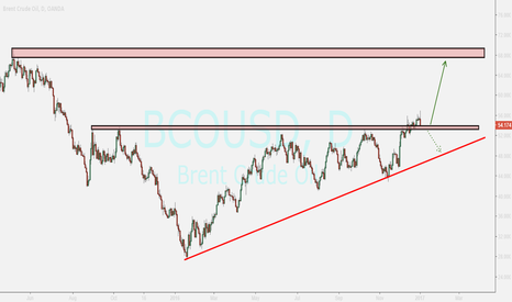 BCOUSD: brent...watching