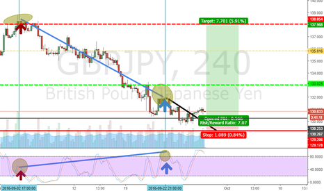 GBPJPY: Divergence, testing a new software