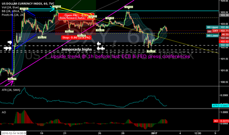 DXY: DXY @ 1h @ will 101.78 holds this week & confirm bullish trend ?