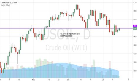 USOIL: Oil: sell the pullback