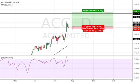 ACC: ACC Buy call Intraday one day holding