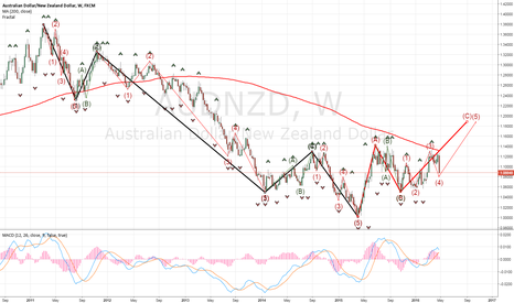 AUDNZD: that's why you should be bullish by now on the AUDNZD!!