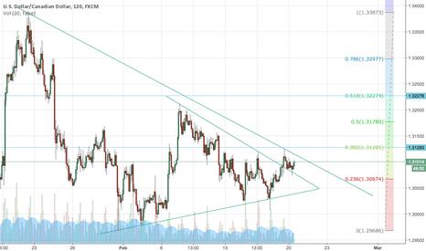 USDCAD: USD/CAD - potential long