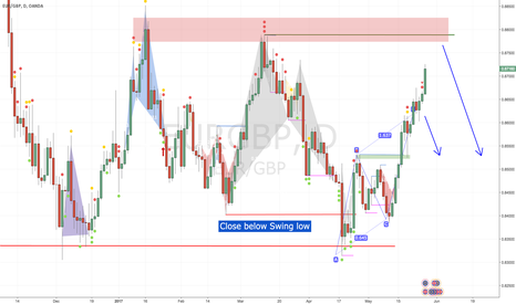 EURGBP: Correlation trade with EURUSD - Very beenficial RRR