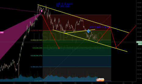 USDJPY: buy setup, following the triangle again TP 113.00
