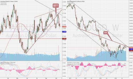 AUDUSD: AUD/USD DAY compare WEEK
