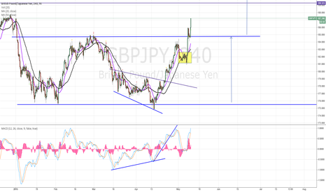 GBPJPY: Strong uptrend !!!