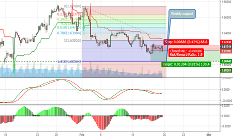 GBPAUD: One for the books