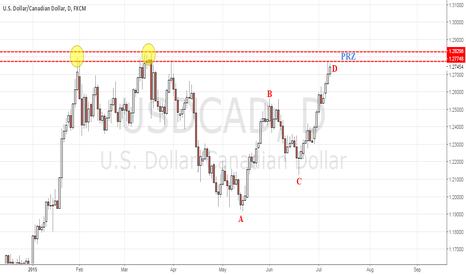 USDCAD: AB=CD Pattern in USDCAD