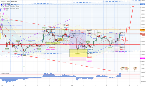 XAUUSD: Gold to be set free and go