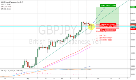 GBPJPY: GBPJPY - Continuing the Climb