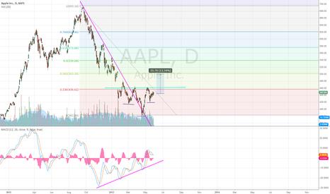 AAPL: Buy Apple after it breaks the HS