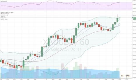 XAUUSD: Золото продолжило свой прошлонедельный рост