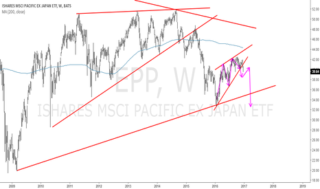 EPP: Reiteration of Pattern. Why Can´t We Sell  Ex Japan ETF?