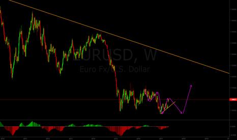 EURUSD: Long-term EUR/USD bearish forecast