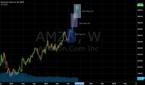 AMZN: AMZN Multiple Bull Flag Setups