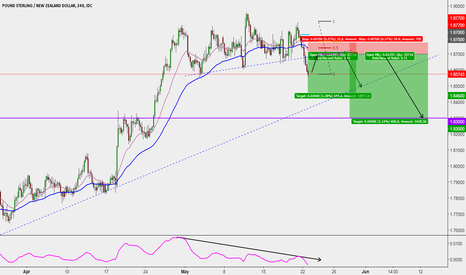 GBPNZD: GNPNZD SHORT BREAK AND RETEST TRADE SETUP