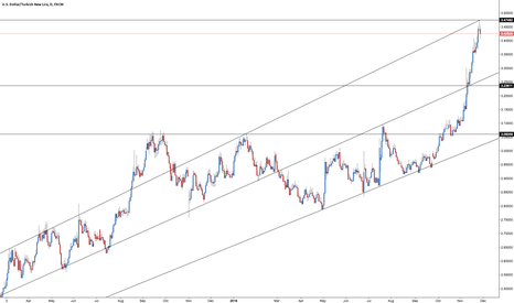 USDTRY: USD/TRY - Market Direction