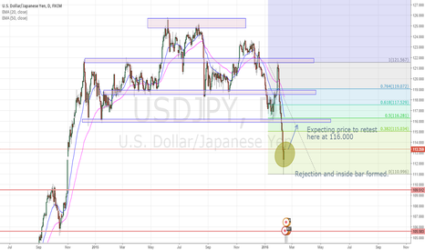 USDJPY: UsdJpy to go up retest 116.00
