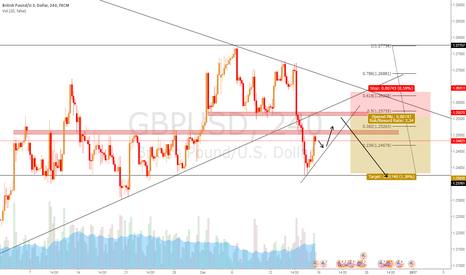 GBPUSD: A possible upcoming short on GBPUSD?