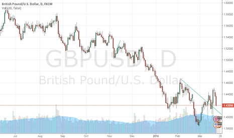 GBPUSD: GBPUSD Overnight outlook - Long objective 1.4254