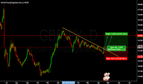 GBPJPY: LONG GBPJPY BUY ENTRY @ 139.111