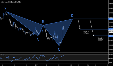 GBPUSD: GBP.USD - BEARISH CYPHER SETUP - 1.2570