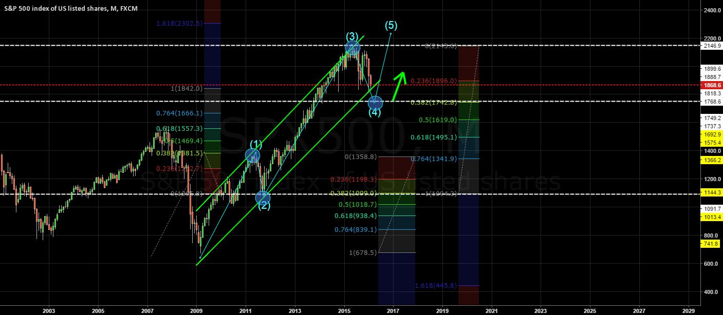 Is it really a bear market?