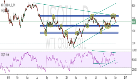 USOIL: Oil Range Bound