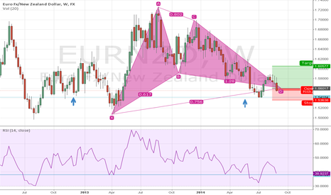 EURNZD: EURNZD  Long position In the making.