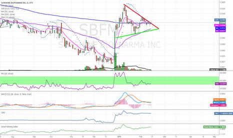 SBFM: $SBFM looking to breakout of triangle