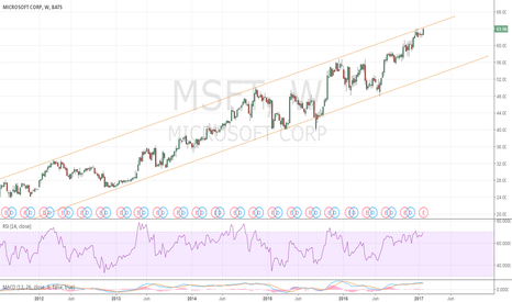 MSFT: We are at the top of the channel