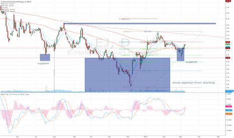 EJ: Reversal pattern spotting on EJ