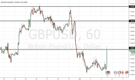 GBPUSD: TACTICAL FADE GBP RALLIES - UNEMPLOYMENT 4.7% VS 4.9%