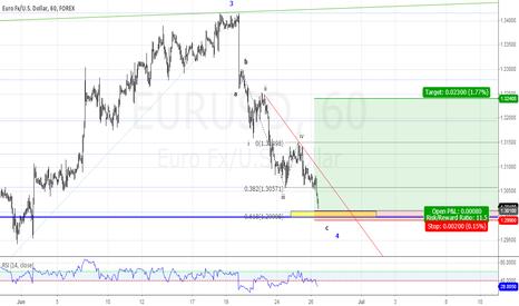 EURUSD: support around 1.30,