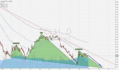 CL1!: WTI H&S forming and could be triggered by long trend line