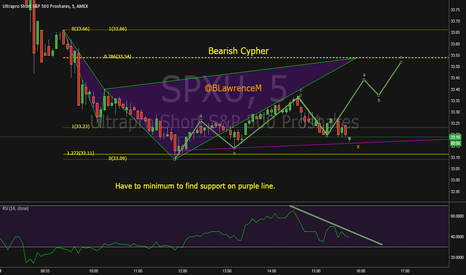 SPXU: Possible Bearish Cypher in SPXU into the weekend