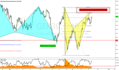 GER30: GER30: Potential Bearish Bat Formation