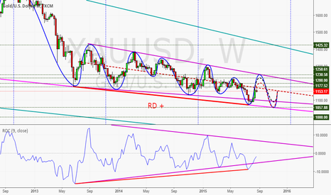 XAUUSD: The price of gold is rising potential