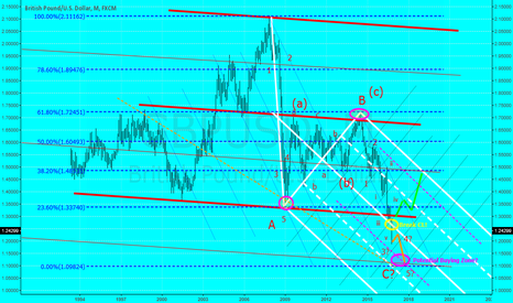 GBPUSD: Now it depends on big fat fingers by GBPUSD to get the direction
