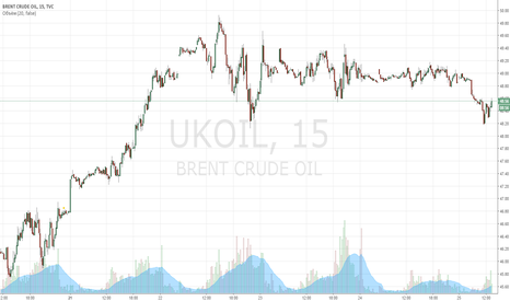 UKOIL: Покупка нефти