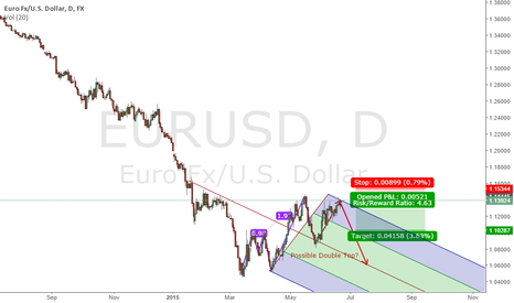 EURUSD: Possible Double Top on EUR/USD w/ PitchFork