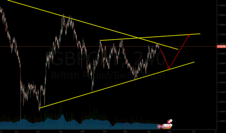 GBPCHF: first sell gbpchf
