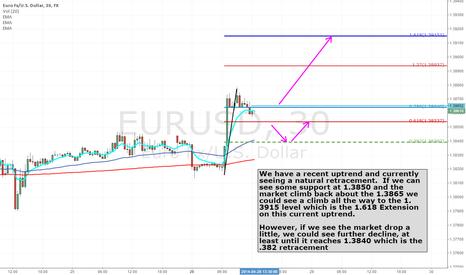 EURUSD: Profit taking  setting up for possible next uptick on EURUSD